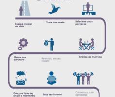 Como ter sucesso trabalhando online